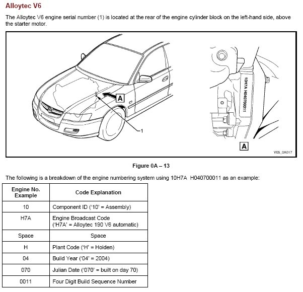 Holden Engine Number Location
